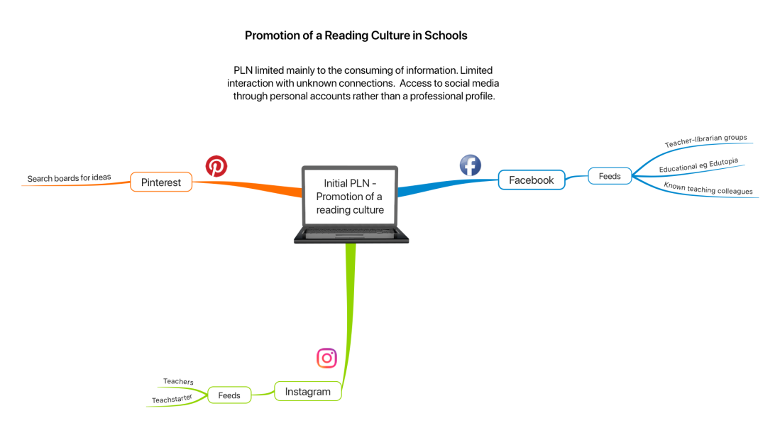 Initial PLN -Promotion of a reading culture
